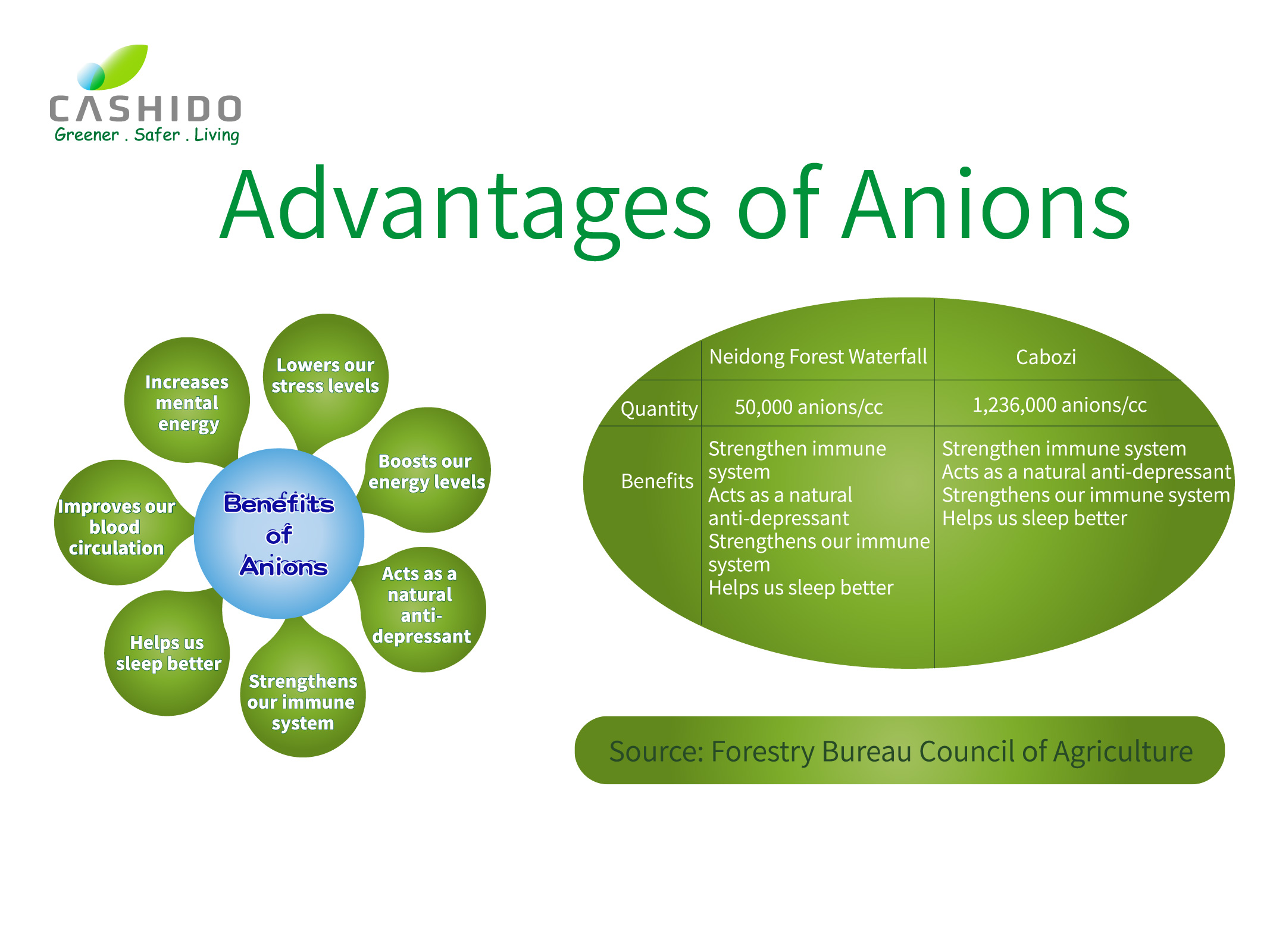 Advantages of Anions